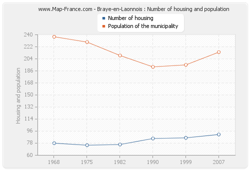 Braye-en-Laonnois : Number of housing and population