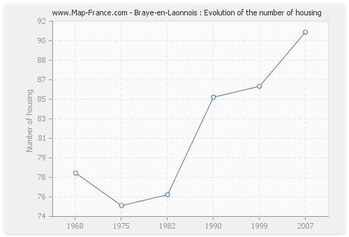 Braye-en-Laonnois : Evolution of the number of housing
