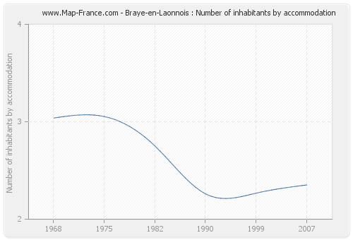 Braye-en-Laonnois : Number of inhabitants by accommodation