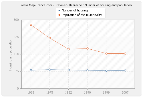 Braye-en-Thiérache : Number of housing and population
