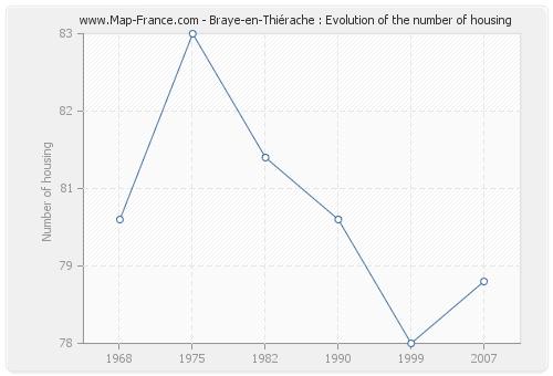 Braye-en-Thiérache : Evolution of the number of housing