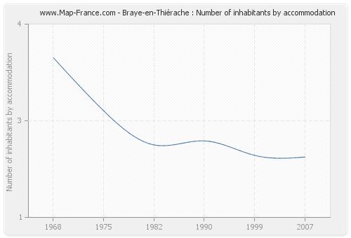 Braye-en-Thiérache : Number of inhabitants by accommodation