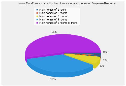 Number of rooms of main homes of Braye-en-Thiérache