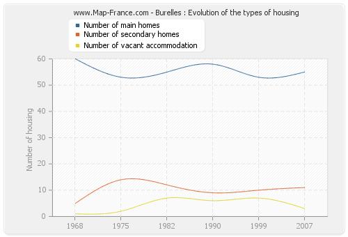 Burelles : Evolution of the types of housing
