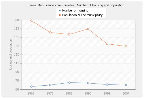 Burelles : Number of housing and population
