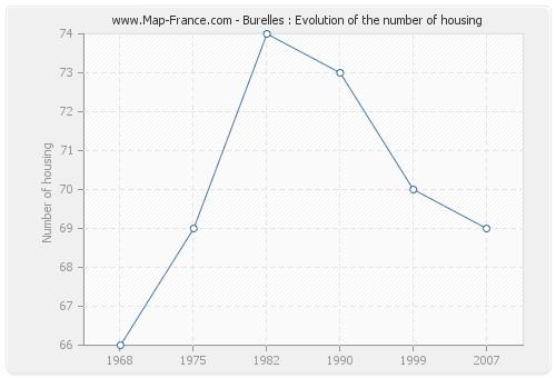 Burelles : Evolution of the number of housing