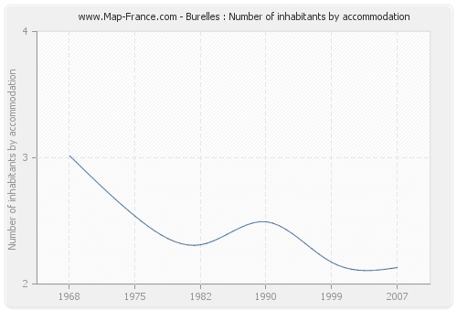 Burelles : Number of inhabitants by accommodation
