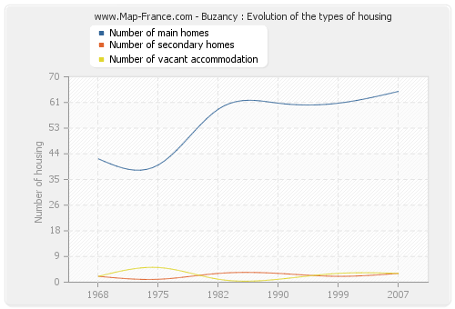 Buzancy : Evolution of the types of housing