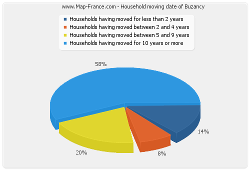 Household moving date of Buzancy
