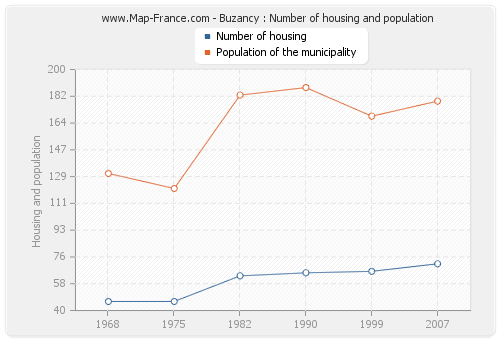 Buzancy : Number of housing and population