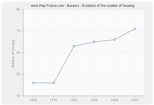 Buzancy : Evolution of the number of housing