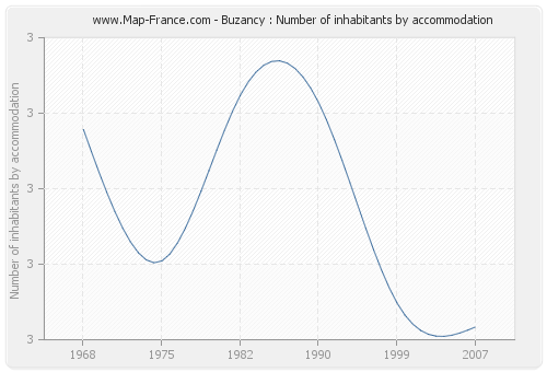 Buzancy : Number of inhabitants by accommodation