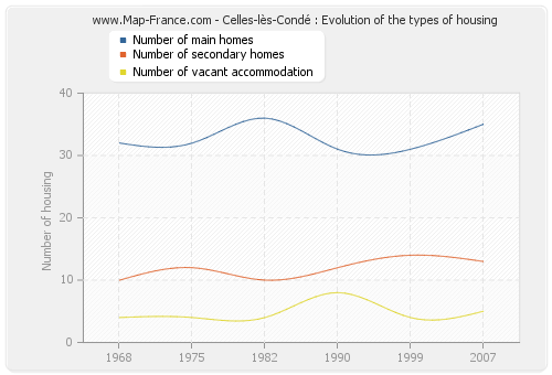 Celles-lès-Condé : Evolution of the types of housing