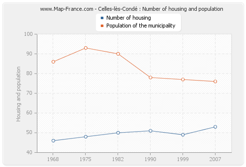 Celles-lès-Condé : Number of housing and population