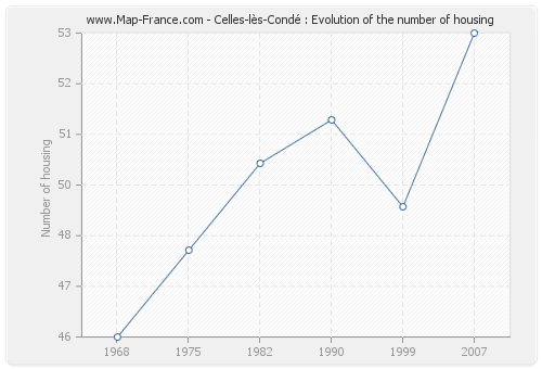 Celles-lès-Condé : Evolution of the number of housing