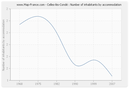 Celles-lès-Condé : Number of inhabitants by accommodation