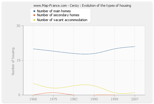 Cerizy : Evolution of the types of housing