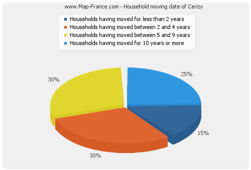 Household moving date of Cerizy
