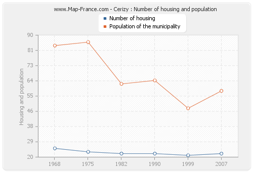 Cerizy : Number of housing and population