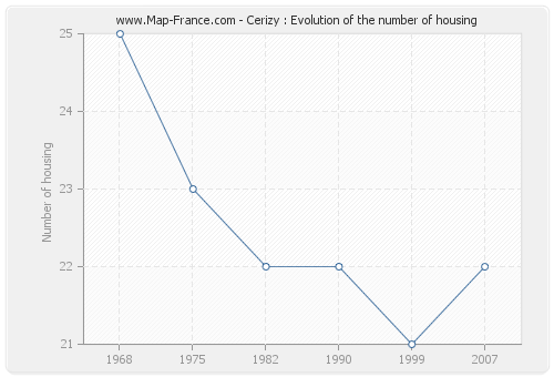 Cerizy : Evolution of the number of housing
