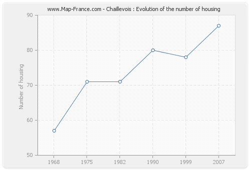Chaillevois : Evolution of the number of housing