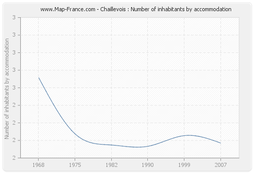 Chaillevois : Number of inhabitants by accommodation