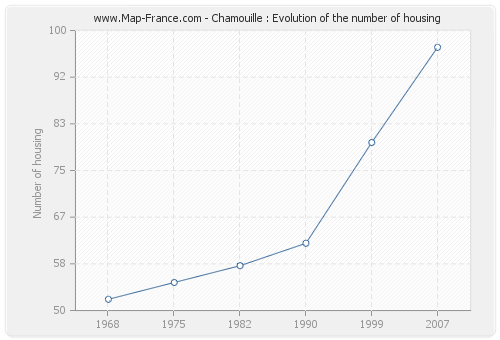Chamouille : Evolution of the number of housing