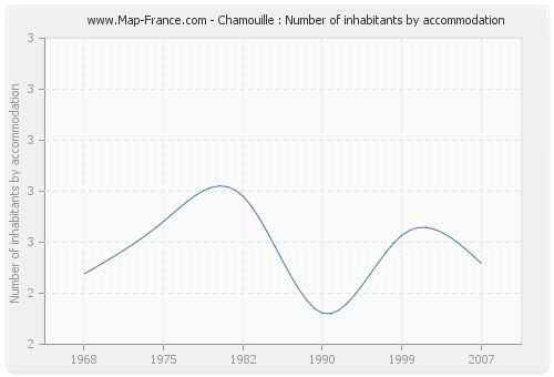 Chamouille : Number of inhabitants by accommodation