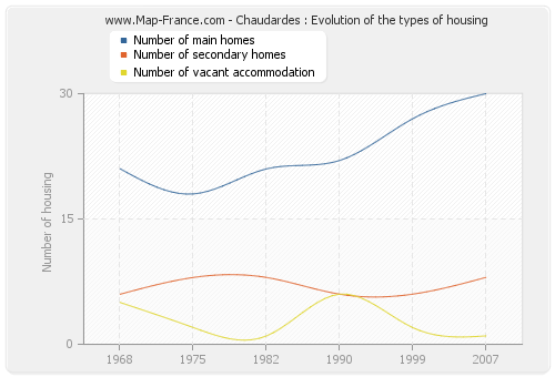Chaudardes : Evolution of the types of housing