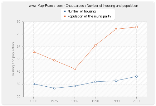 Chaudardes : Number of housing and population