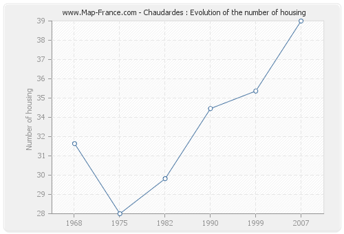 Chaudardes : Evolution of the number of housing