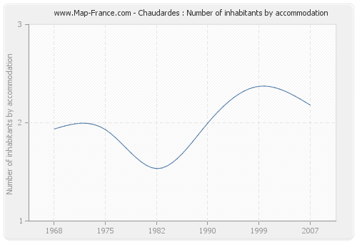 Chaudardes : Number of inhabitants by accommodation