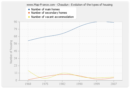 Chaudun : Evolution of the types of housing