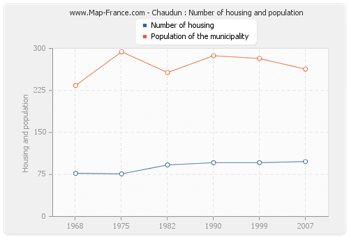 Chaudun : Number of housing and population