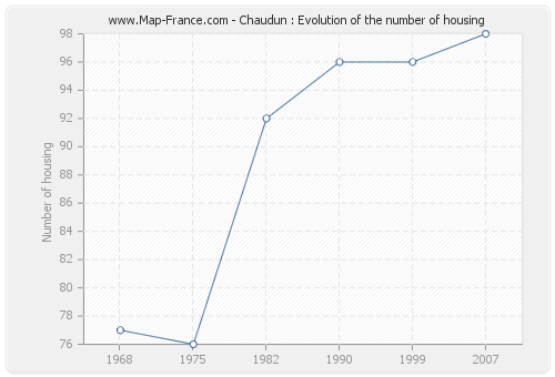 Chaudun : Evolution of the number of housing