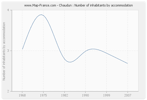 Chaudun : Number of inhabitants by accommodation