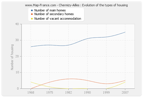 Chermizy-Ailles : Evolution of the types of housing