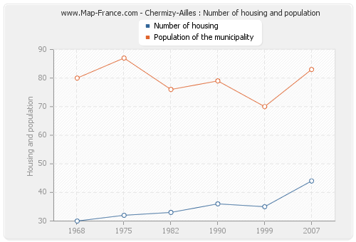 Chermizy-Ailles : Number of housing and population