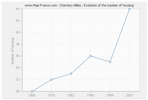 Chermizy-Ailles : Evolution of the number of housing