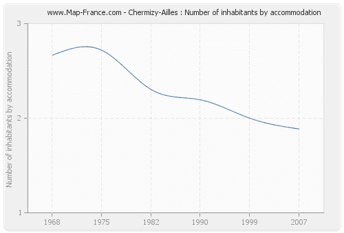 Chermizy-Ailles : Number of inhabitants by accommodation