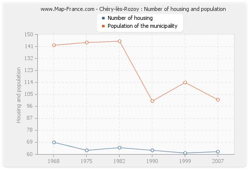 Chéry-lès-Rozoy : Number of housing and population