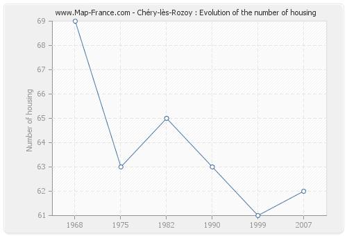 Chéry-lès-Rozoy : Evolution of the number of housing