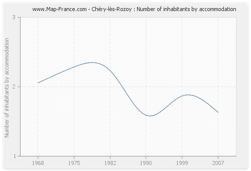 Chéry-lès-Rozoy : Number of inhabitants by accommodation