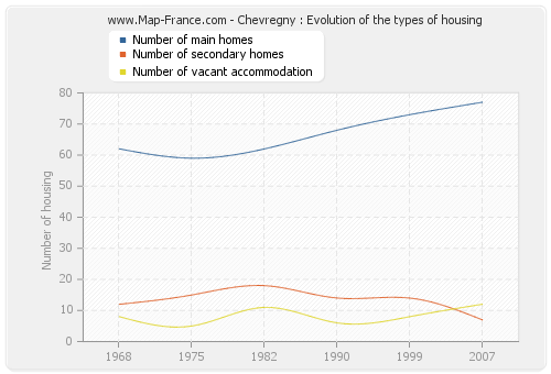 Chevregny : Evolution of the types of housing