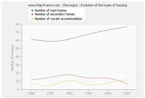 Chevregny : Evolution of the types of housing