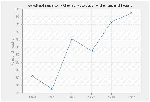 Chevregny : Evolution of the number of housing