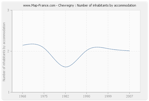 Chevregny : Number of inhabitants by accommodation