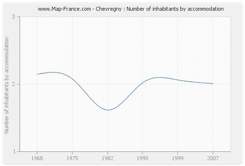 Chevregny : Number of inhabitants by accommodation