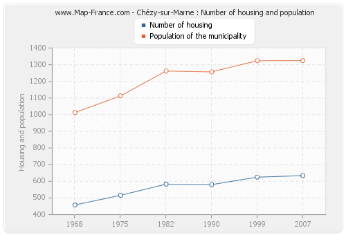 Chézy-sur-Marne : Number of housing and population