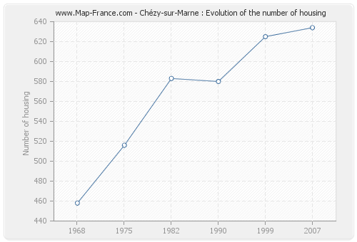 Chézy-sur-Marne : Evolution of the number of housing
